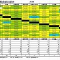 2014龍馬夏季聯賽快樂組總成績表
