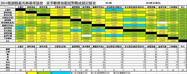 103夏季聯賽強龍總成績表0831