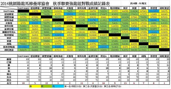 103秋季聯賽強龍總成績表1221