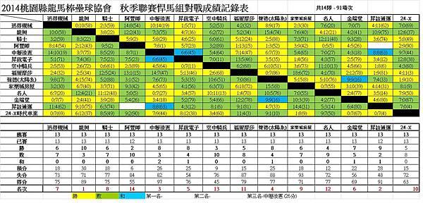 103秋季聯賽悍馬總成績表1221