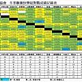 104冬季聯賽快樂總成績表0208