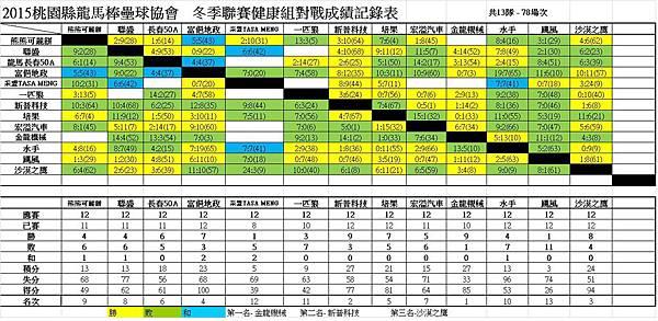 104冬季聯賽健康總成績表0208