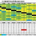 104冬季聯賽悍馬總成績表0208