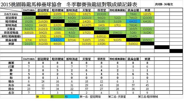 104冬季聯賽強龍總成績表0208