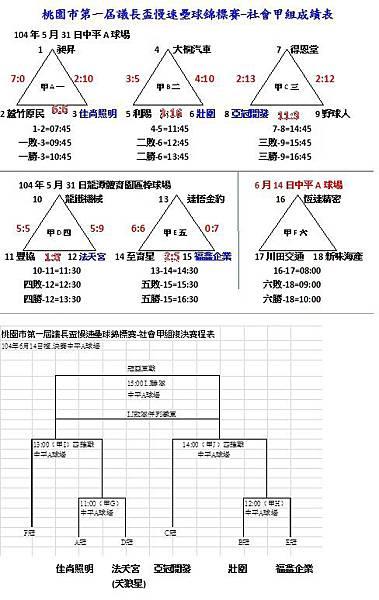104議長盃社甲預賽成績表0531