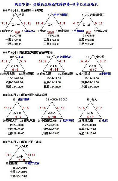 104議長盃社乙預賽成績表0606