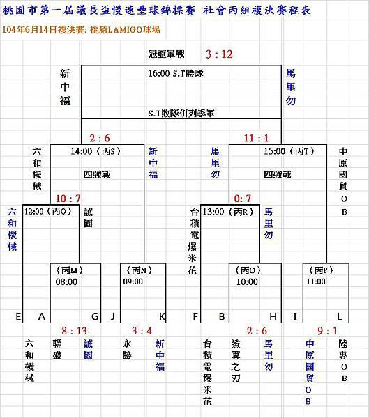 104議長盃社丙組複決賽成績表0614
