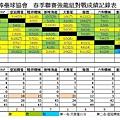 104春季聯賽強龍總成績表0726
