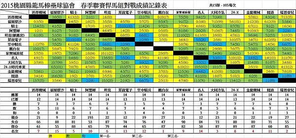 104春季聯賽悍馬總成績表0726