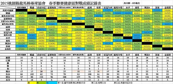 104春季聯賽健康總成績表0726