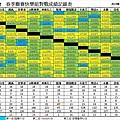 104春季聯賽快樂總成績表0726