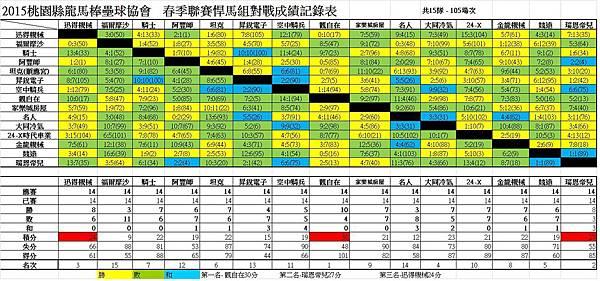 104春季聯賽悍馬總成績表0906