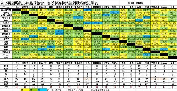 104春季聯賽快樂總成績表0804