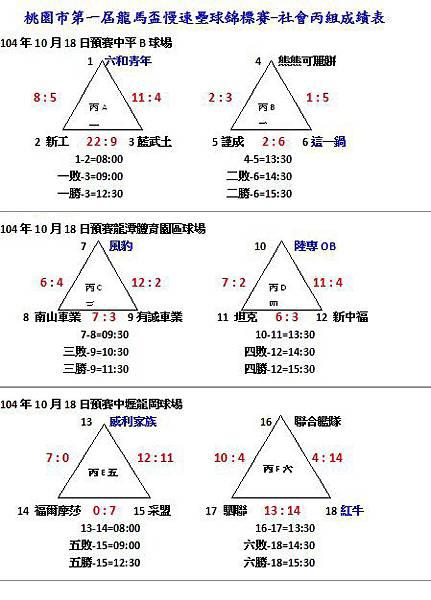 第一屆龍馬盃社會丙組成績表1018-1.jpg