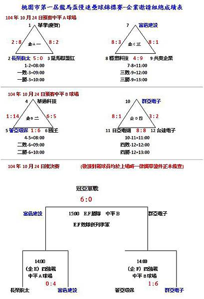 第一屆龍馬盃企業邀請組總成績表1024.jpg