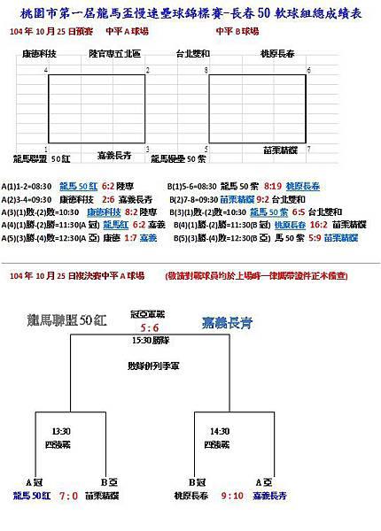 第一屆龍馬盃長春50軟球組總成績表1025.jpg