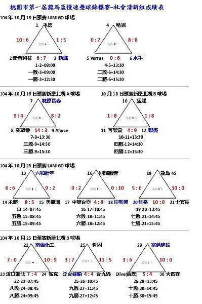 第一屆龍馬盃社會清新組成績表1025.jpg