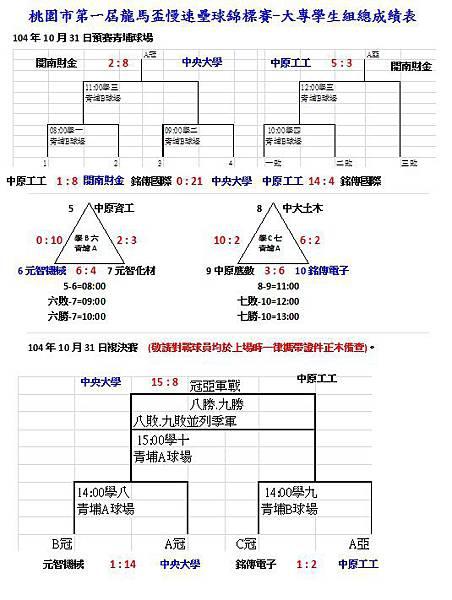 第一屆龍馬盃大專學生組總成績表1031.jpg