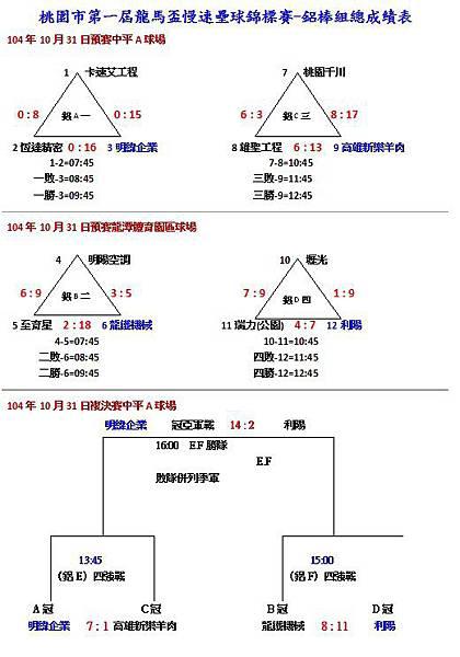 第一屆龍馬盃鋁棒組總成績表1031.jpg
