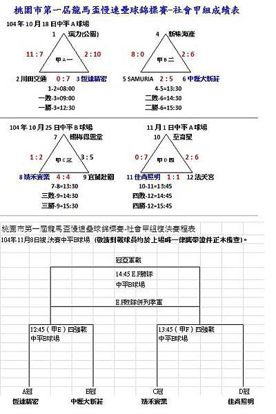 第一屆龍馬盃社會甲組成績表1101.jpg