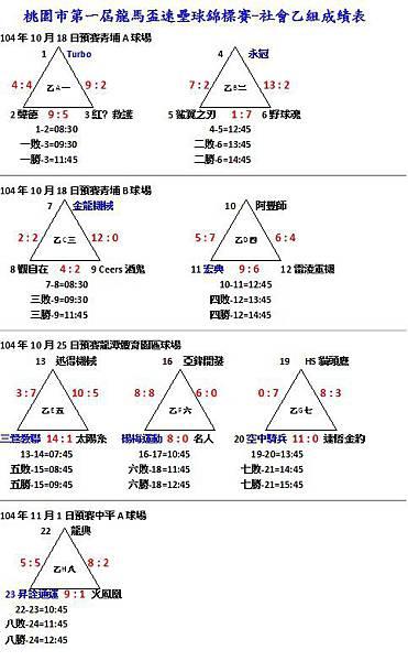 第一屆龍馬盃社會乙組成績表1101.jpg