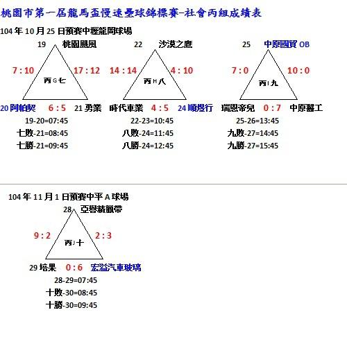 第一屆龍馬盃社會丙組成績表1101-2.jpg