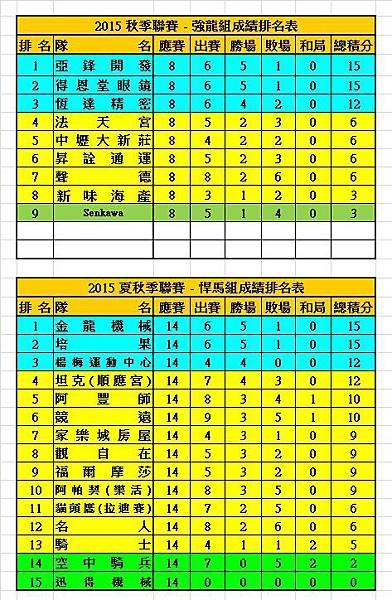 2015秋季聯賽強龍+悍馬成績表(1129).jpg