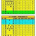 2015秋季聯賽健康+快樂成績表(1129).jpg