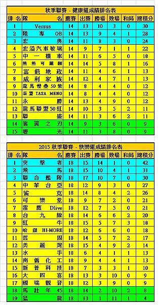 2015秋季聯賽健康+快樂成績表(1220).jpg