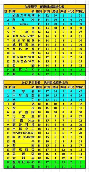 2015秋季聯賽健康+快樂成績表(0320).jpg
