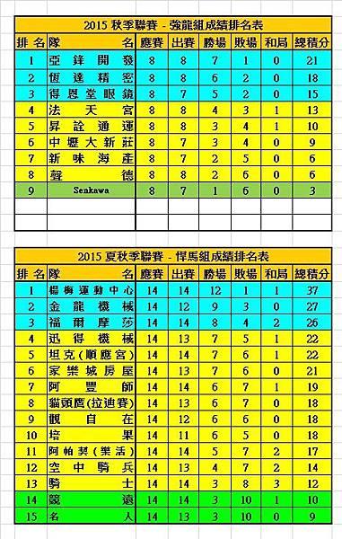 2015秋季聯賽強龍+悍馬成績表(0320).jpg