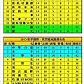 2015秋季聯賽健康+快樂成績表(0424).jpg