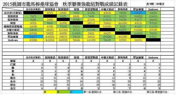 秋季聯賽強龍組總成績表0424.jpg