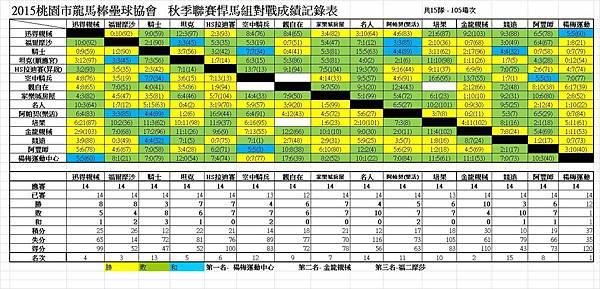 秋季聯賽悍馬組總成績表0424.jpg