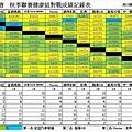 秋季聯賽健康組總成績表0424.jpg