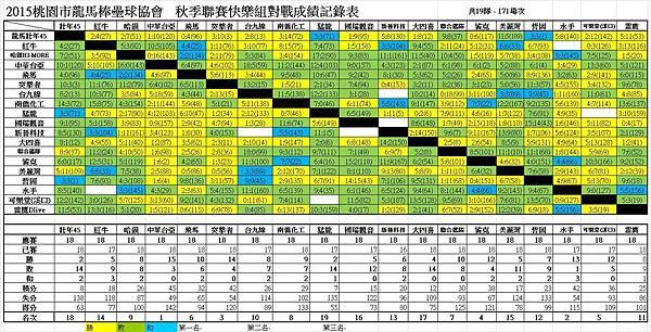 秋季聯賽快樂組總成績表0424.jpg