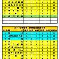 2016冬季聯賽健康+快樂成績表(0424).jpg