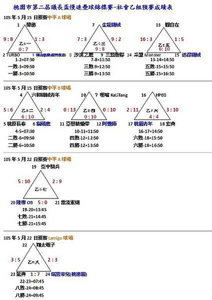 105社乙預賽成績表0522.jpg