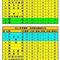 2015秋季聯賽健康+快樂成績表(0612).jpg