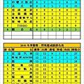 2016冬季聯賽強龍+悍馬成績表(0703).jpg