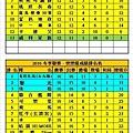 2016冬季聯賽健康+快樂成績表(0703).jpg