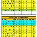 2016冬季聯賽健康+快樂成績表(0710).jpg