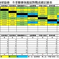 冬季聯賽強龍組總成績表0710.jpg