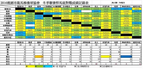 冬季聯賽悍馬組總成績表0710.jpg