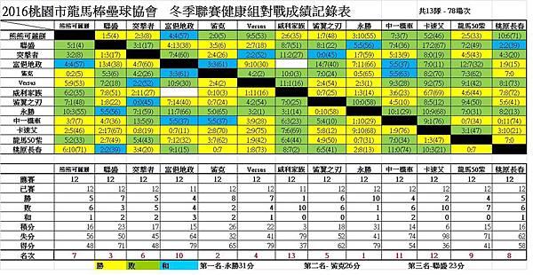 冬季聯賽健康組總成績表0710.jpg