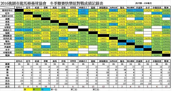 冬季聯賽快樂組總成績表0710.jpg