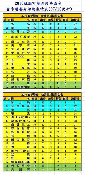 2016春季聯賽健康+快樂成績表(0710).jpg