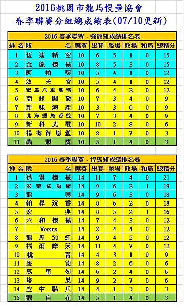 2016春季聯賽強龍+悍馬成績表(0710).jpg