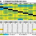 冬季聯賽悍馬組總成績表0814.jpg