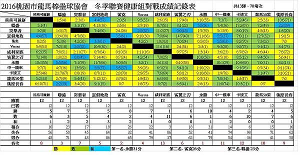 冬季聯賽健康組總成績表0814.jpg